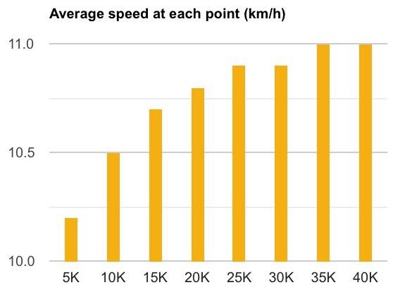 Average speed during my keto marathon