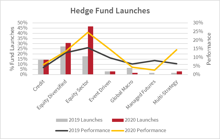 hedge fund launches 1.png