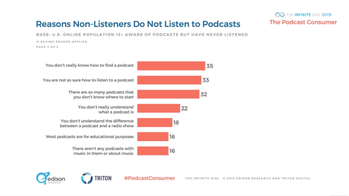 Reasons people don't listen to podcasts