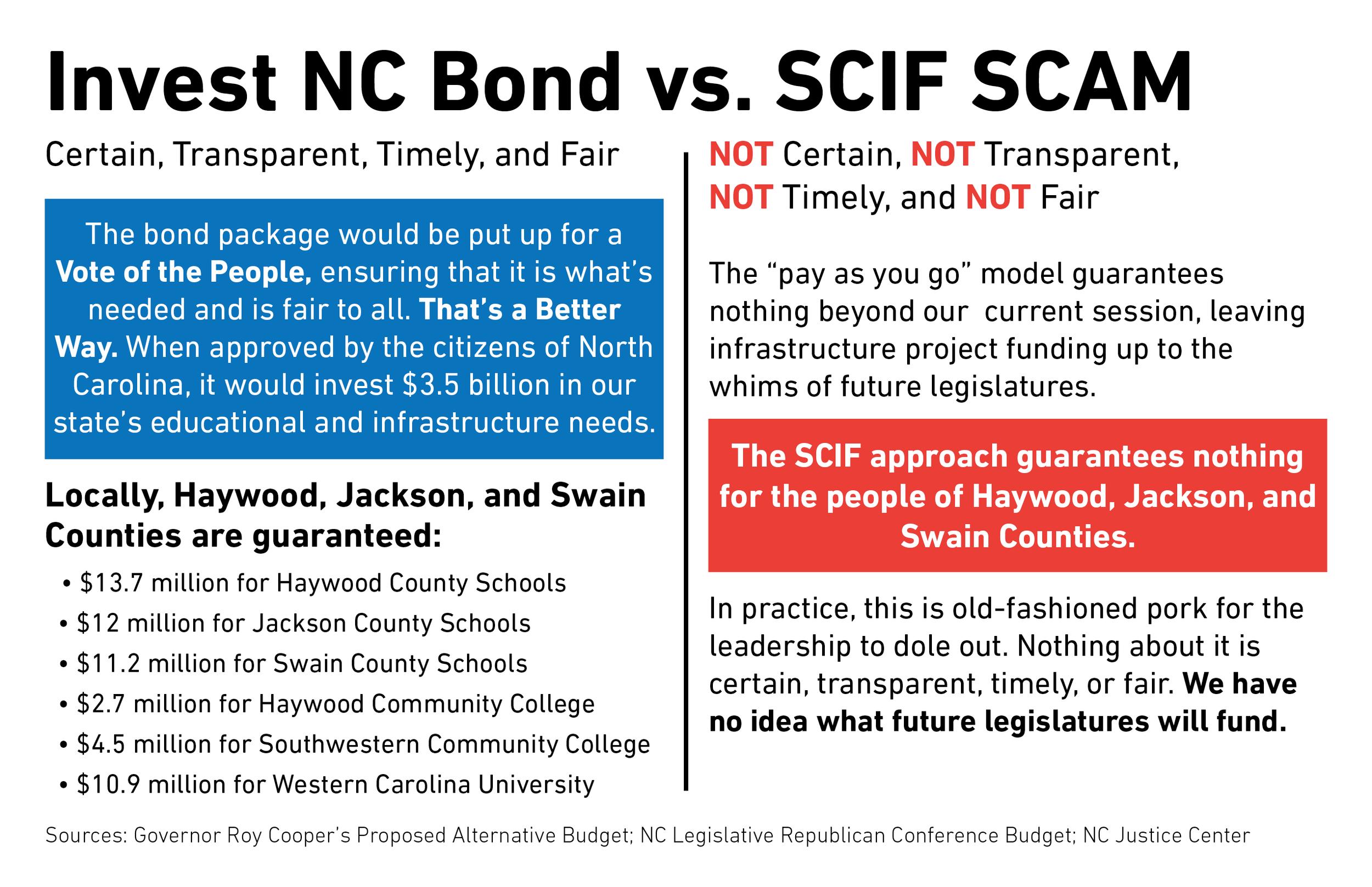 Budget - Bond vs SCIF.png