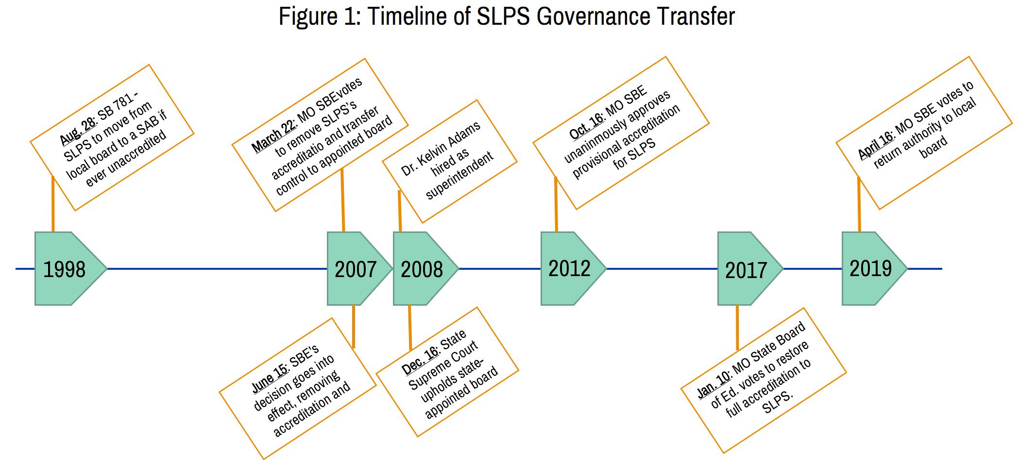SLPS timeline.png