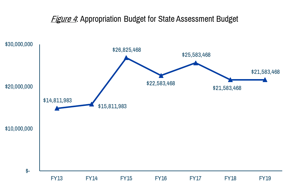 assessment appropriations.png