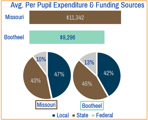 bootheel funding.png