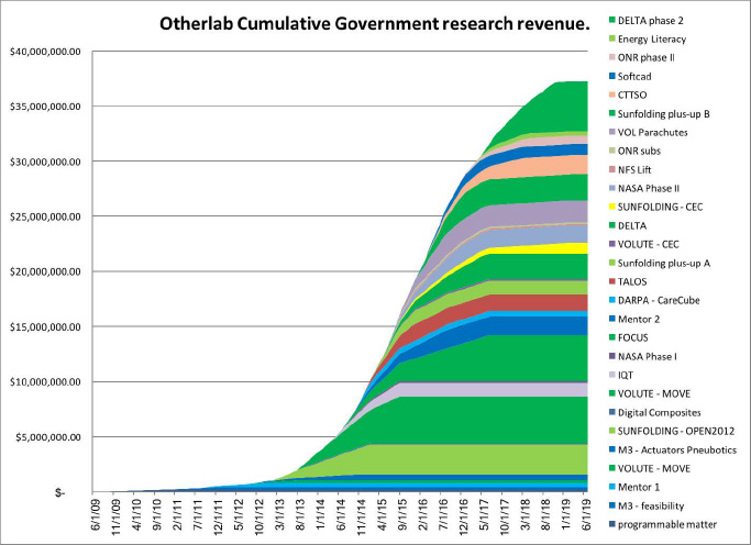 OTHERLAB-GovernmentResearchRevenue.jpg