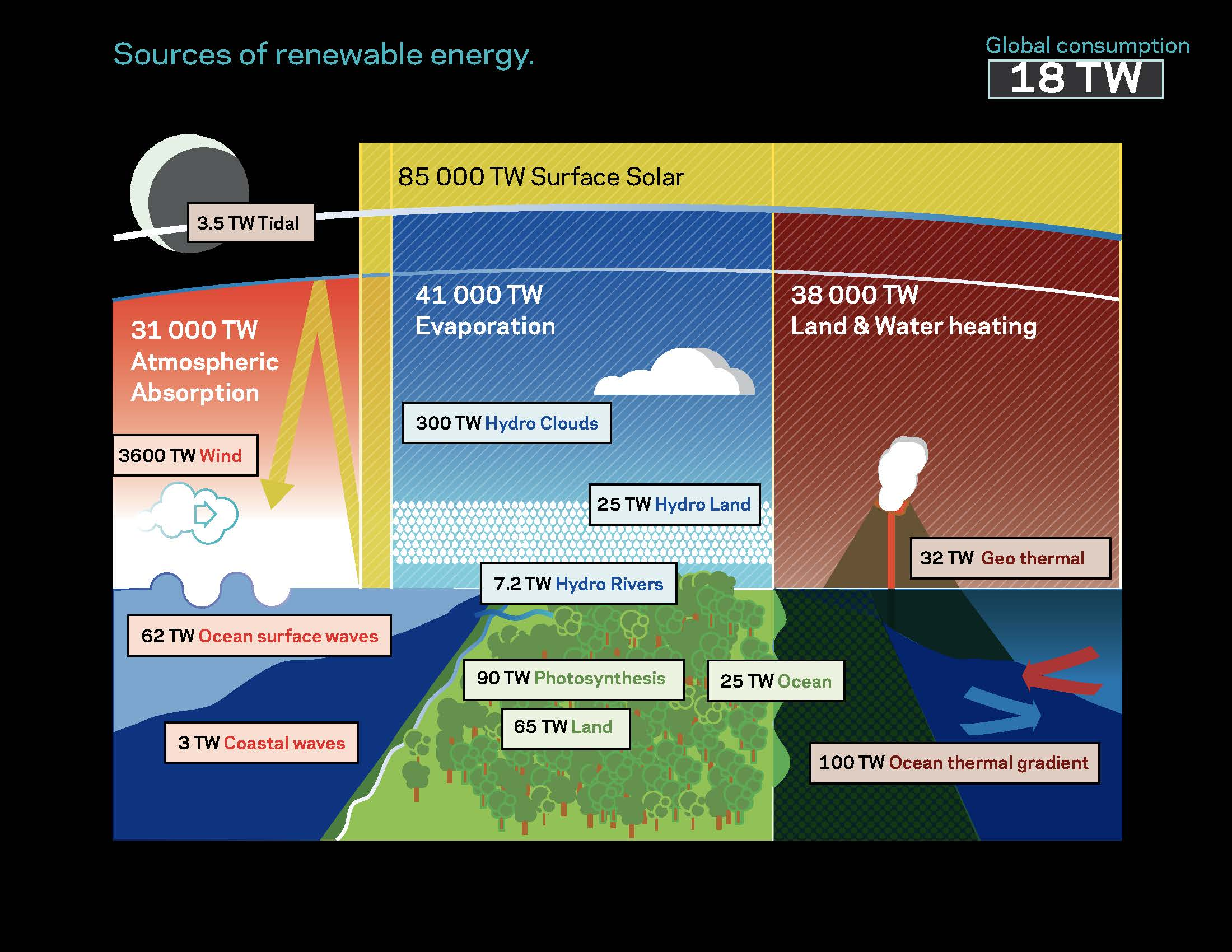 Figure 2: Summary of global renewables potential. There is ample solar and wind, a lot but not really enough biofuels (photosynthesis), and a small amount of hydroelectricity, geothermal, wave, and tidal.
