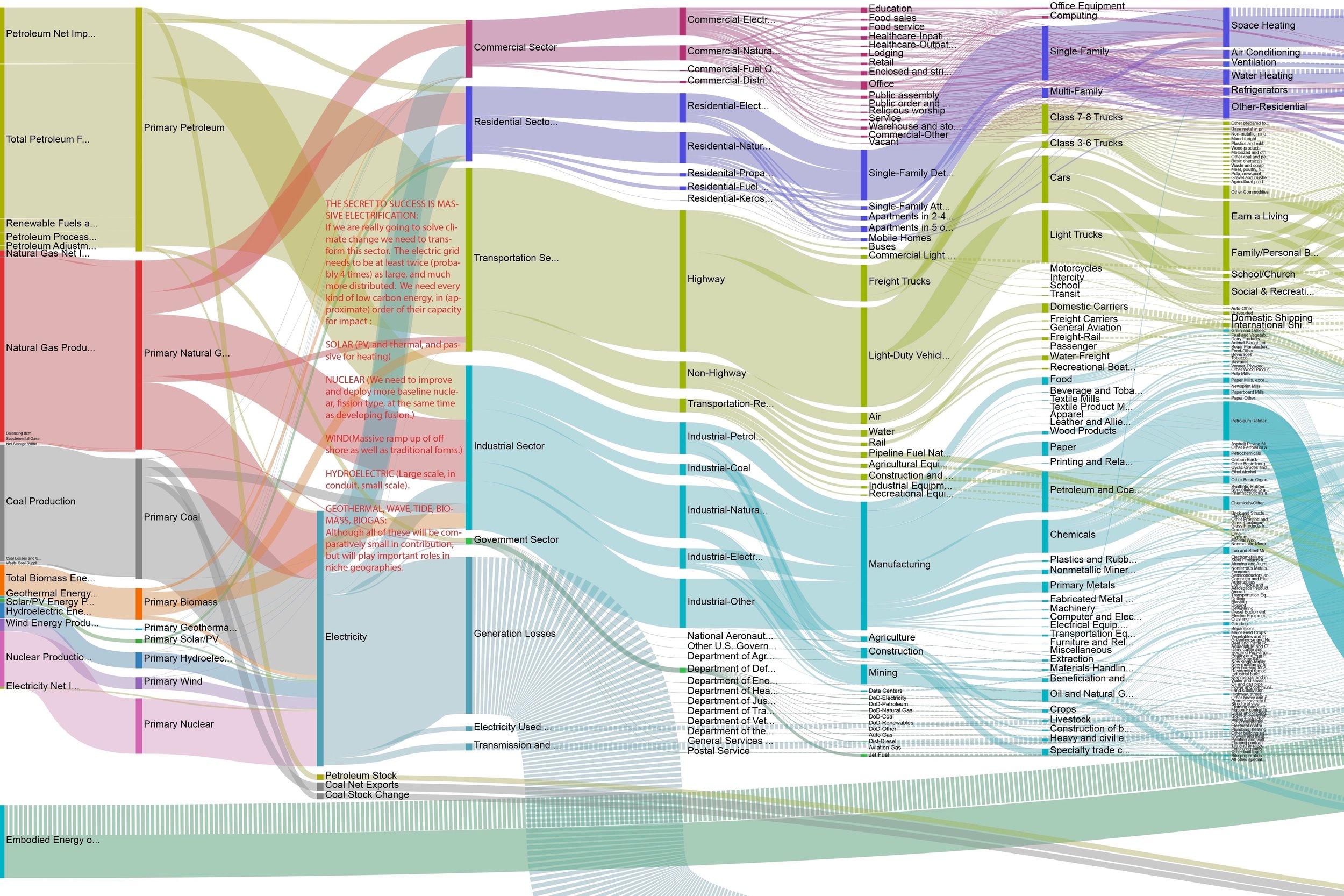 US-energy-flows.jpeg