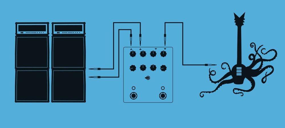 Para entrada mono y salida stereo   Use la entrada izquierda y las salidas izquierda y derecha.