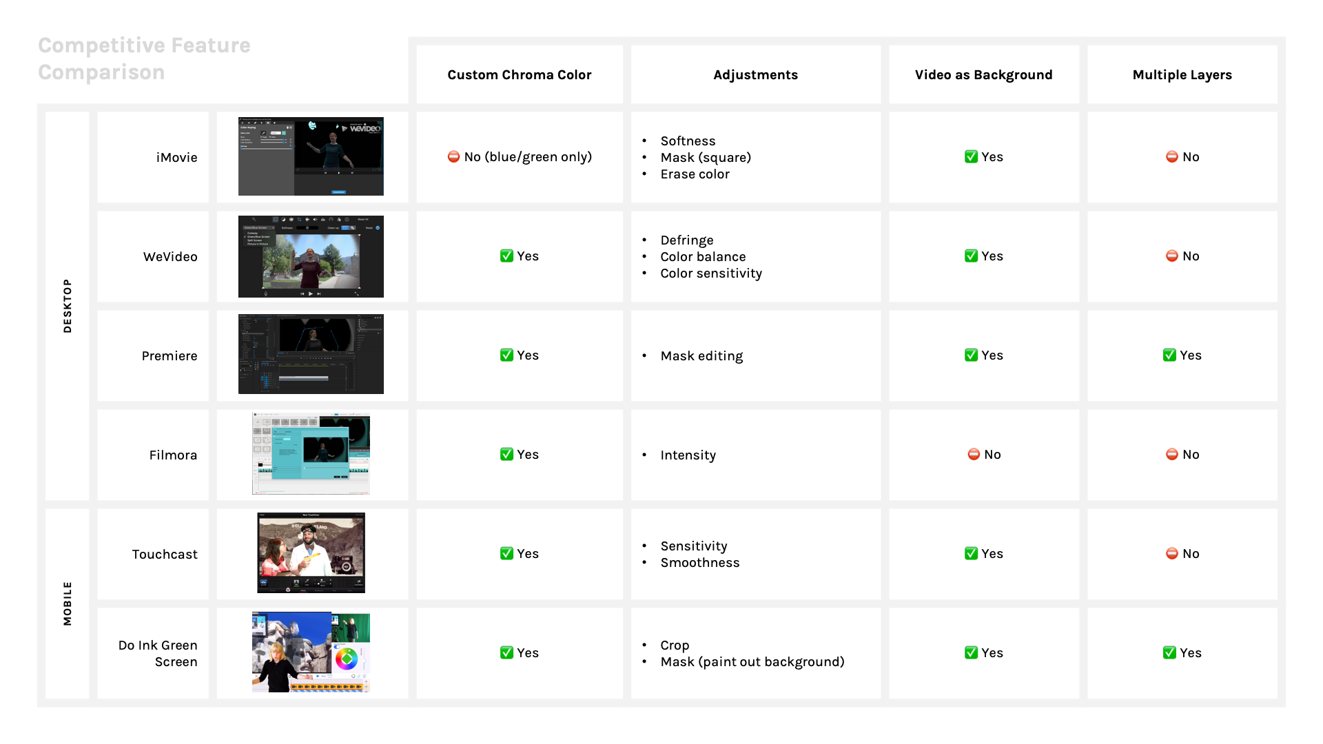 A slide from a larger deck breaking out each app, their features, and sample footage created in each.