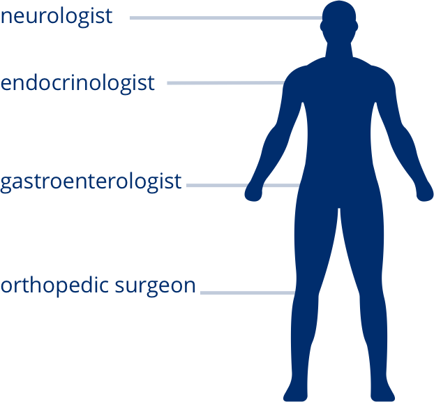 All separate symptoms that need separate specialists -