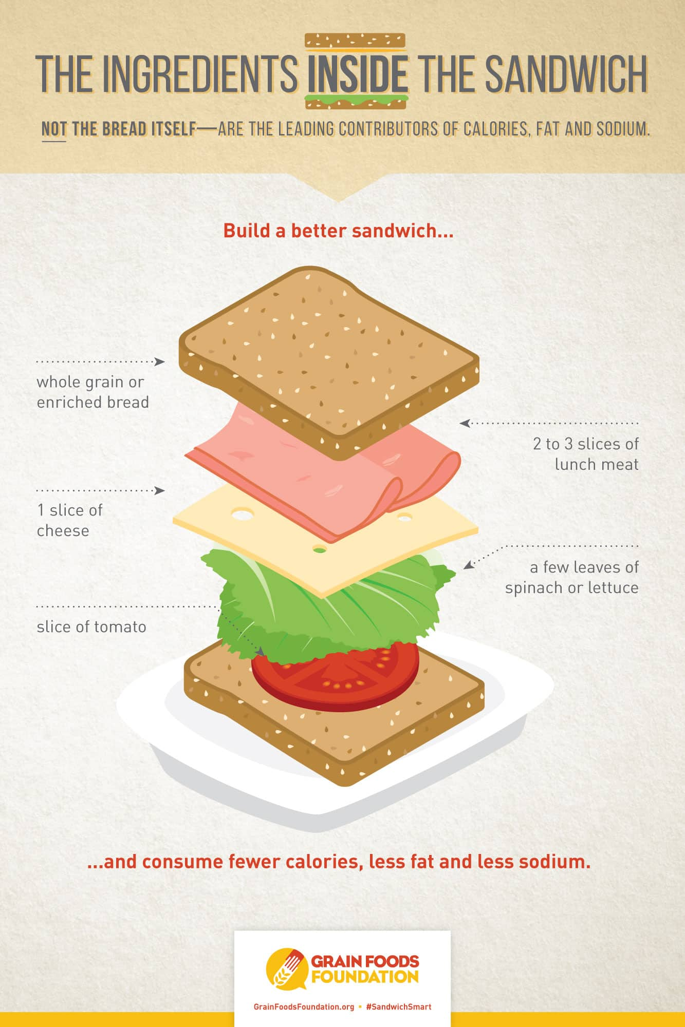 Sandwich-Study-Infographic.jpg