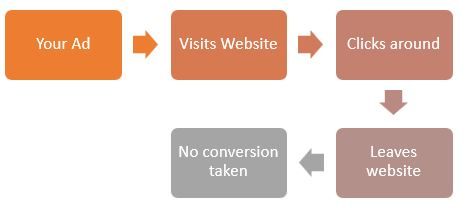 Sales Funnel With No Re-marketing -