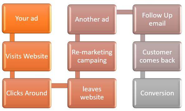 Sales Funnel with Re-marketing -