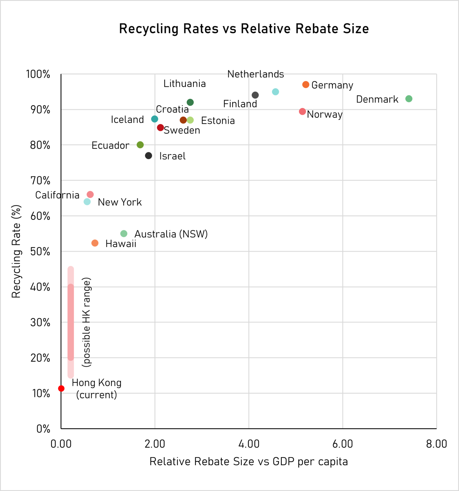 Using the data from other schemes suggests Hong Kong could expect a recycling rate of just 20 – 40%.