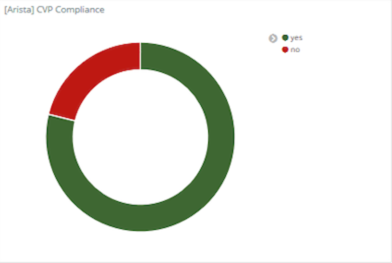 Monitor CVP configuration compliance.