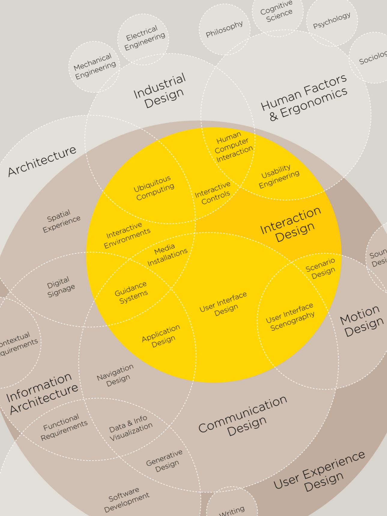 Disciplines-Of-User-Experience-Design-Infographic-infographicsmania.jpg
