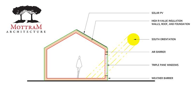 PASSIVE HOUSE | ENERGY EFFICIENT HOMES | MOTTRAM ARCHITECTURE