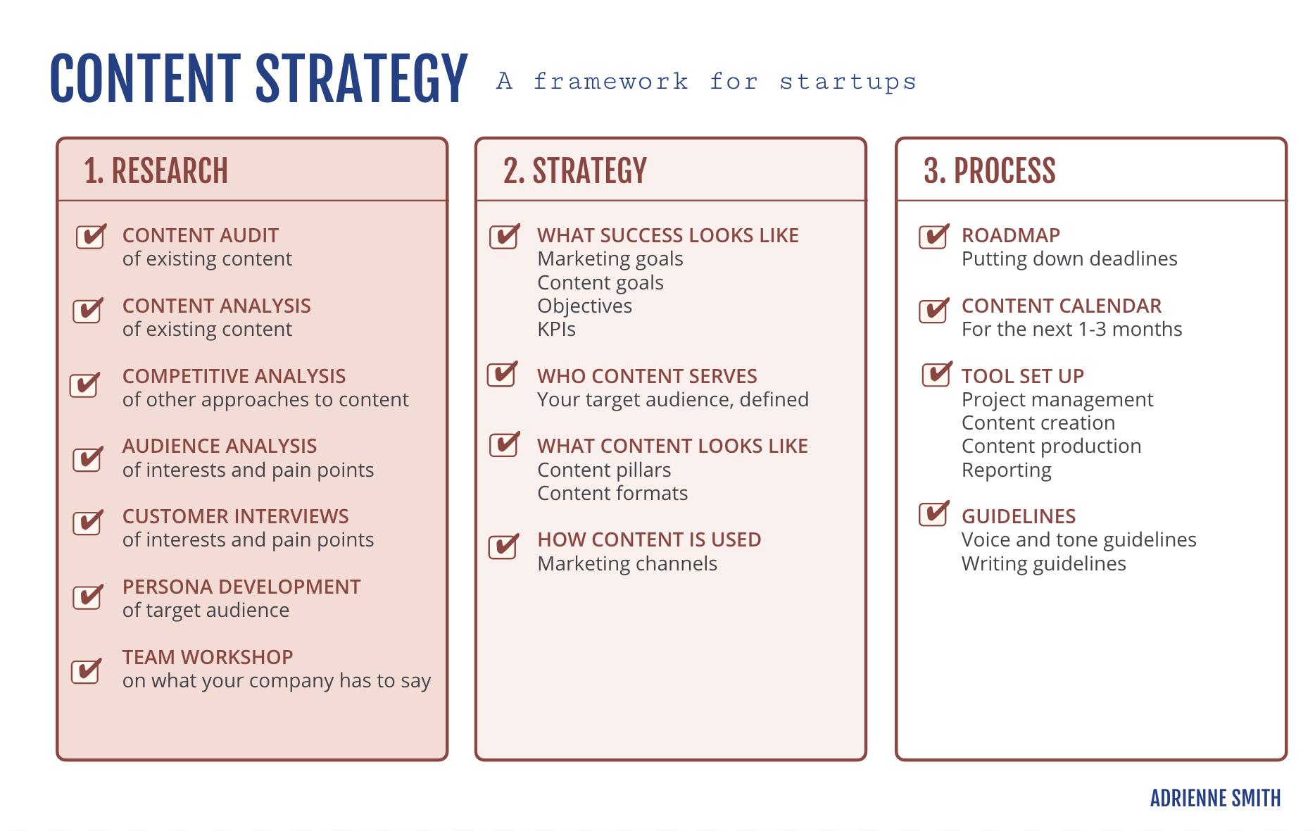 content strategy framework for startups - adrienne smith's framework