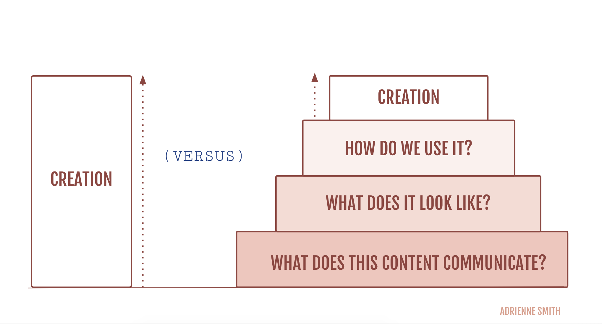 why does my startup need a content strategy