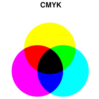 CMYK  (cyan, magenta, yellow and black; also called process colors or four-color process) involves ink. CMYK is a subtractive color space. You start with a white sheet and, by adding variations of cyan, magenta and yellow ink to absorb light, you subtract the types of light waves being reflected back to your eye. When all three colors are combined, all light is absorbed and will appear black.