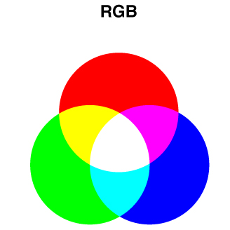 RGB  (red, green, blue) color space is used for screens. RGB is an additive color space, meaning that you start with a black screen and add variations of red, green and blue light to create colors. When all are combined, the result is white. RGB color space includes more vibrant colors than CMYK because thanks to the light.