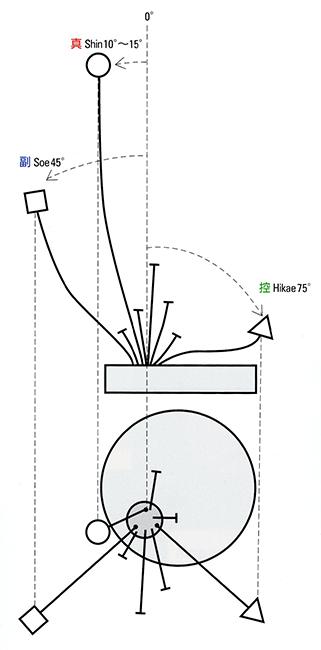 Ikebana_Sogetsu_Diagram_Birgitte_Hinnerskov.jpg