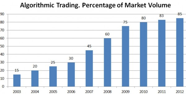 source:  Morton Glantz, Robert Kissell. Multi-Asset Risk Modeling: Techniques for a Global Economy in an Electronic and Algorithmic Trading Era.