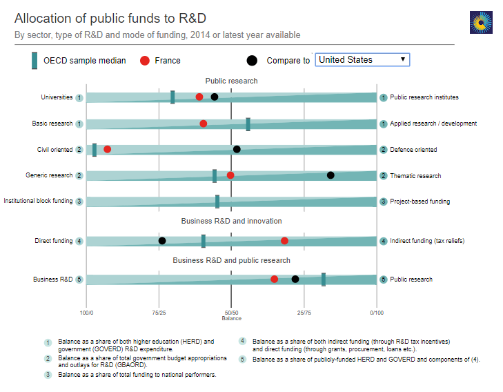 A look at allocation of public funds for Research and Development in France compared to the US, via  http://innovationpolicyplatform.org/STICharting/IPM_FUND.htm?iso=FR