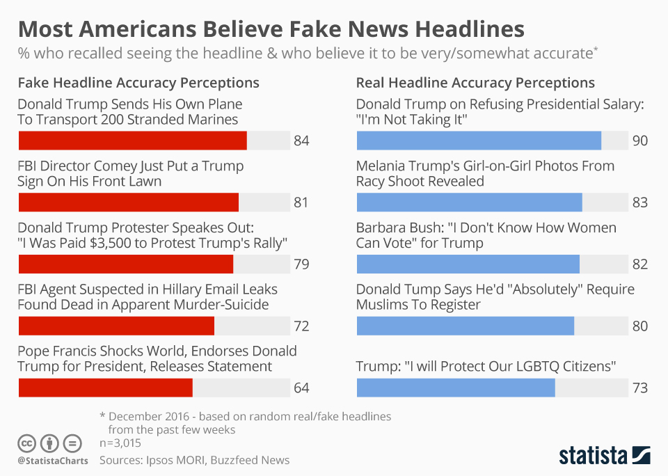 A look at how much regular people believe fake articles as opposed to real articles, via - Statista