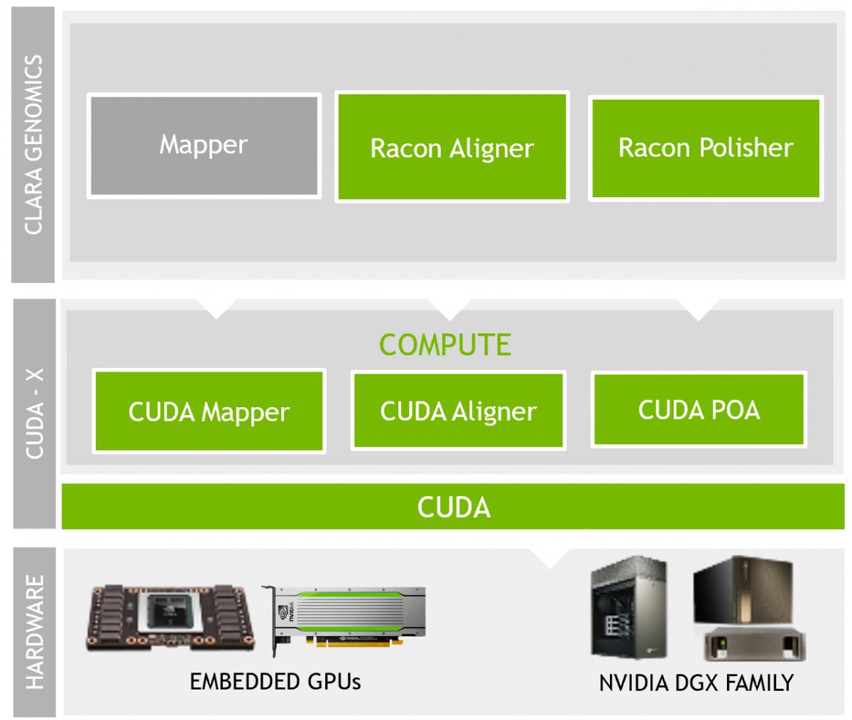 The Clara Genomics Technology Stack. Credits: NVIDIA