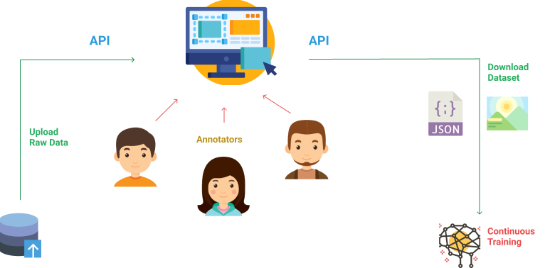 Basic Model representing the role of data annotators, source: Dataturks
