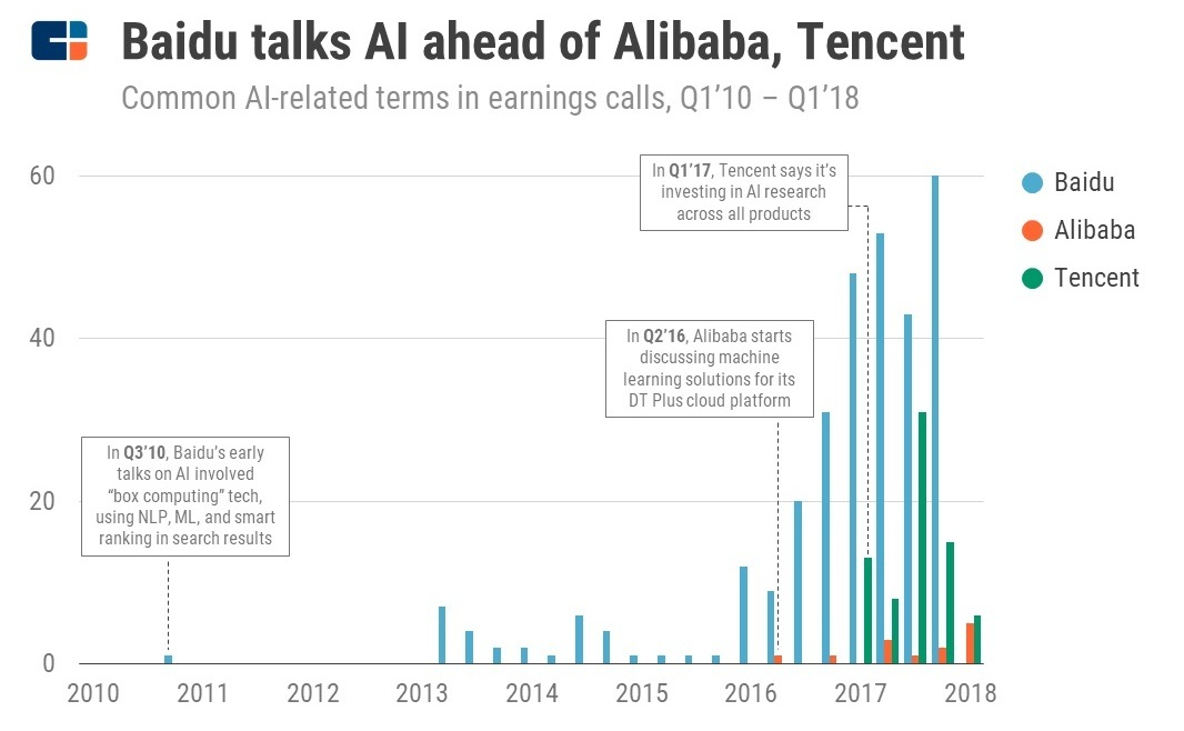 The competition among Baidu, Alibaba and Tencent - China's 3 largest AI companies.