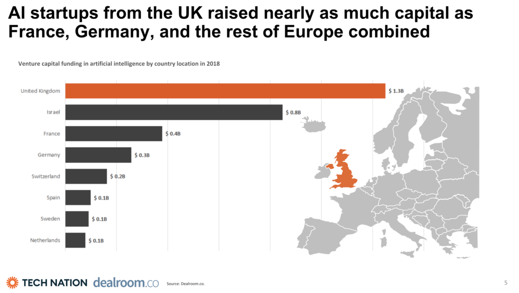 Graphical Comparison of the UK's investment in AI, Source: Tech Nation