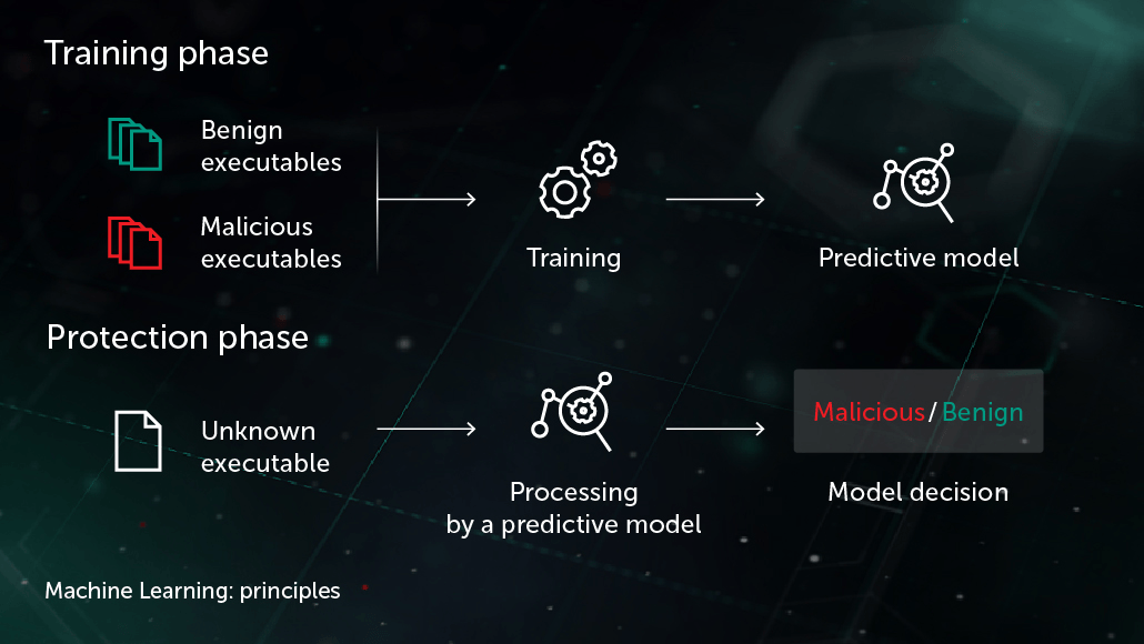 Basic outline of how Kaspersky uses machine learning in cybersecurity. Credit: Google