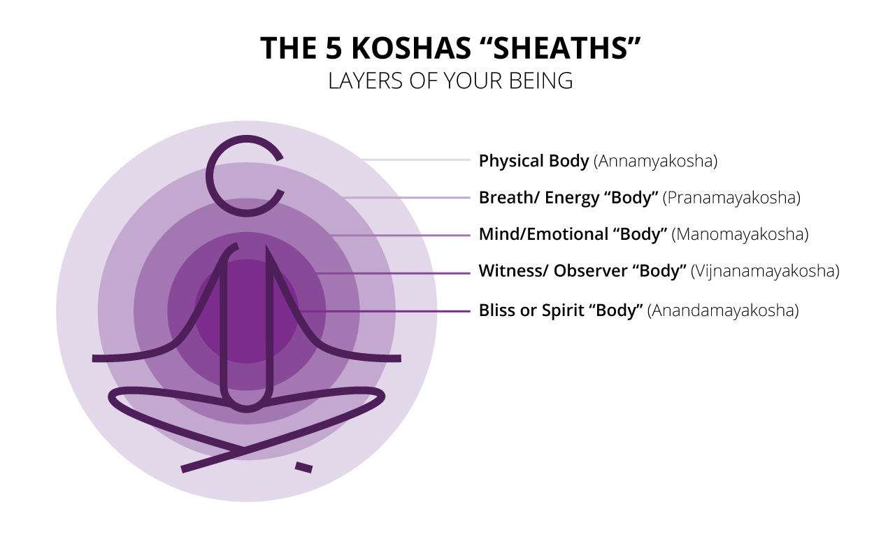 infinity-therapeutic-yoga-the-five-koshas-sheaths.jpg