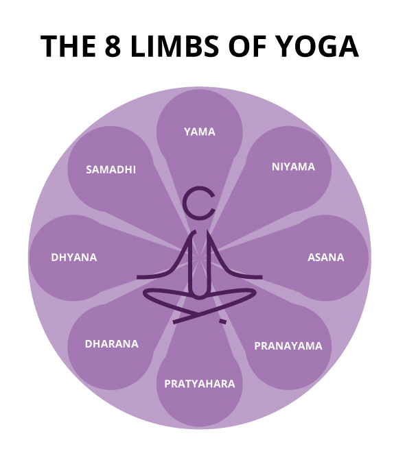 infinity-therapeutic-yoga-the-8-limbs-of-yoga.jpg