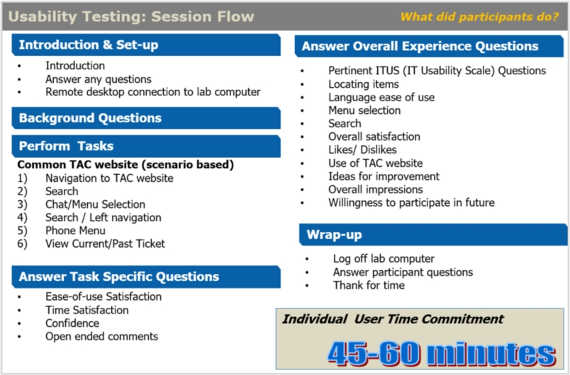 Usability testing session flow
