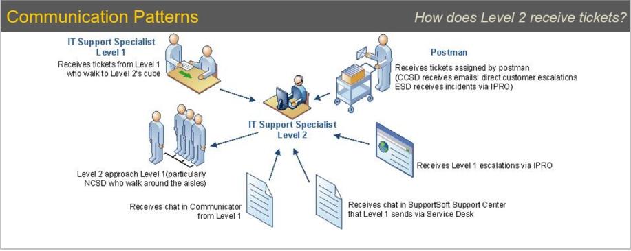 IT Agent - Level 2 Communication Patterns