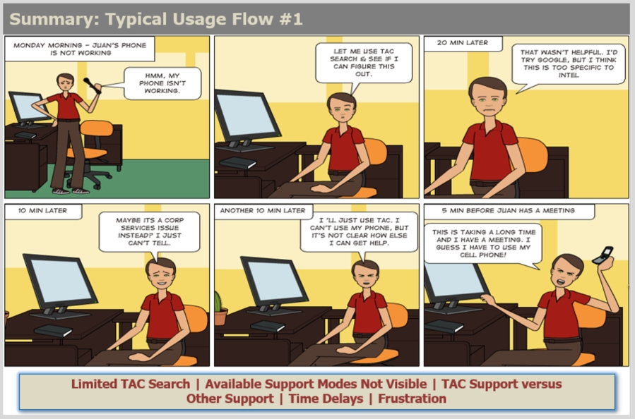 Typical Employee - Experience Flow