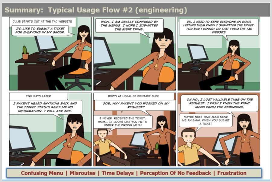 Engineering Employee - Experience Flow