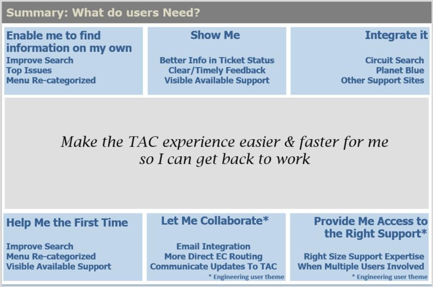 Employee IT Support Needs