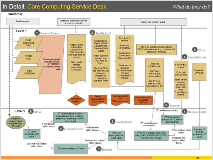 Process Flow Documentation - Service Desk #1