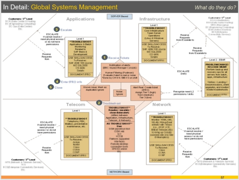 Process Flow Documentation - Service Desk #2