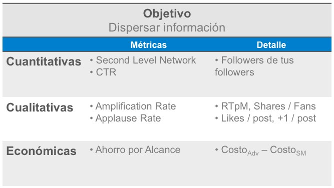 Social Analytics Dashboard 1