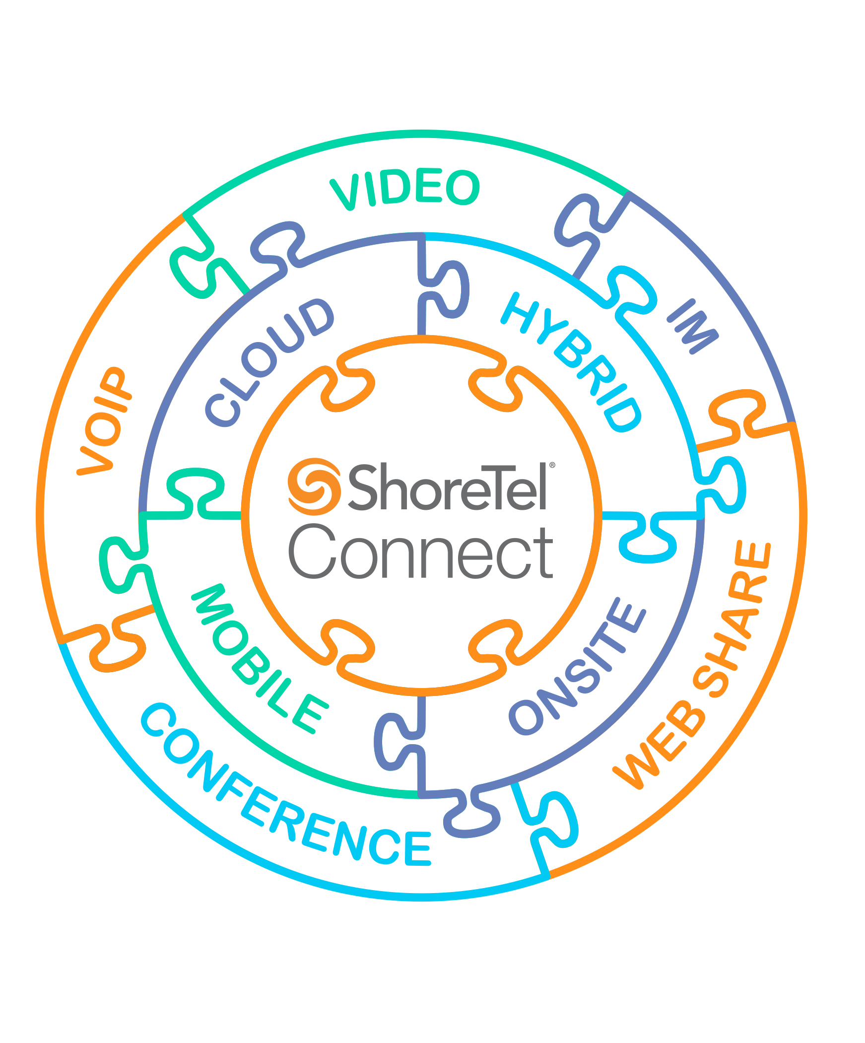 Premise System - Learn more about keeping your options open with the ShoreTel Premise SystemCheck out the many ways how teaming up with Xlcon and ShoreTel can benefit your business in ways you didn't even know were possible!