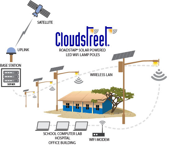 CloudStreet Diagram REV2.jpg