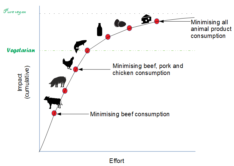 A handy (imprecise) visualisation of approximate effort vs impact in cutting out (or minimising) animal products in your diet. If you're strong-willed enough to cut out all of them, fantastic! But you can still make a decent difference by going part of the way.