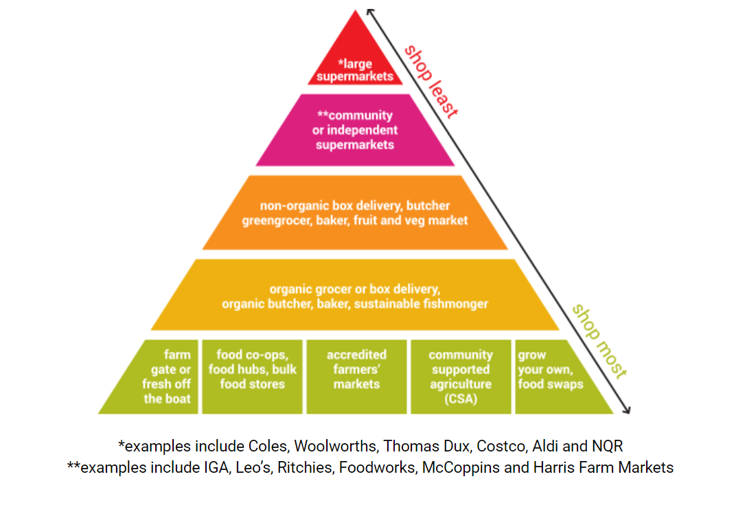 "Sustainable Table, 2016, Ethical shopping pyramid, [online], available ""https://sustainabletable.org.au/all-things-ethical-eating/ethical-shopping-pyramid/"", accessed 31/02/19."
