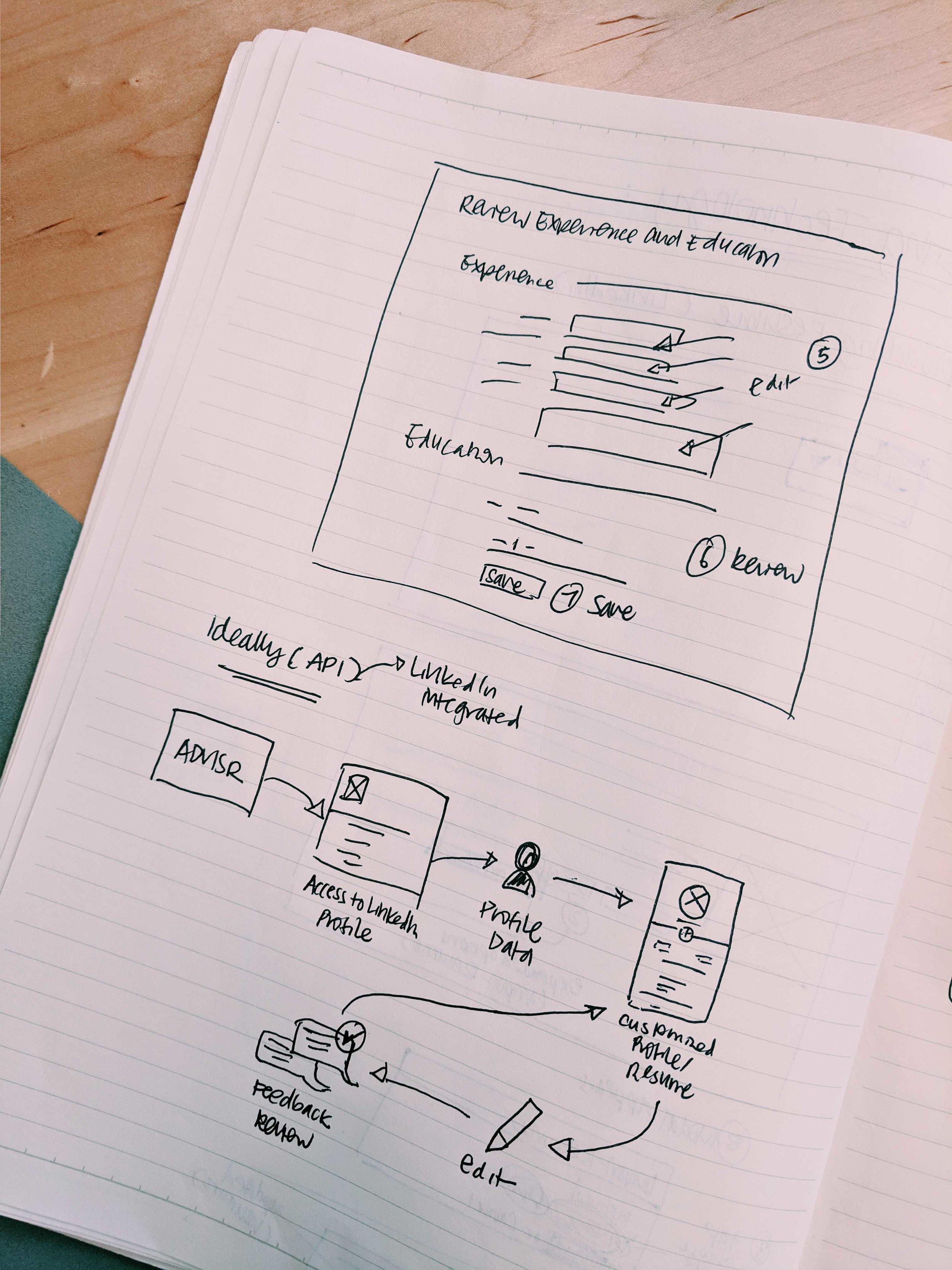 Understanding LinkedIn integration