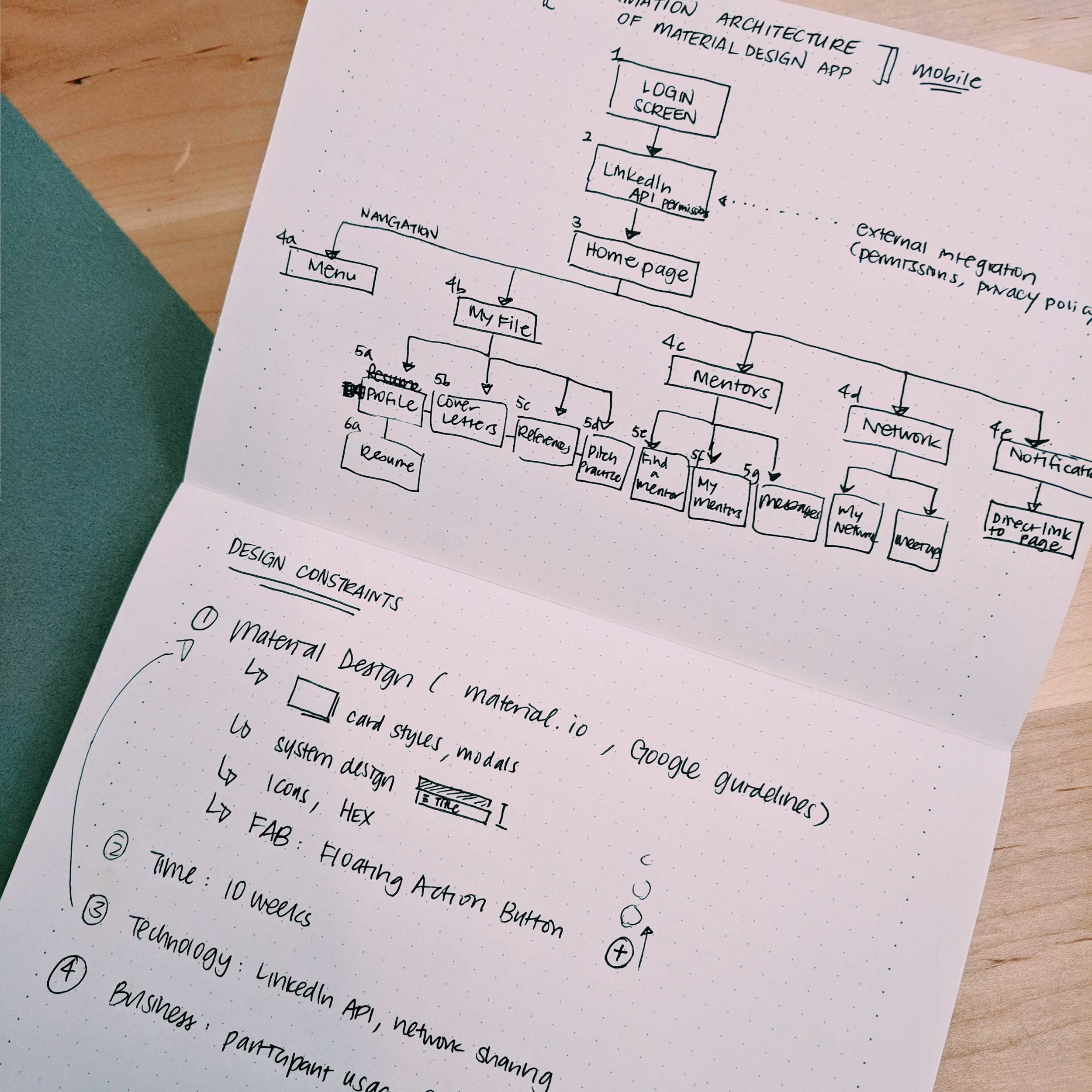 INFORMATION ARCHITECTURE + PROTOTYPING - Developing clear user flows based on real user experiences, spotting opportunities to alleviate pain points.