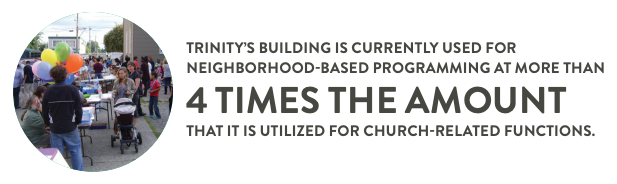 Trinity's building is used for neighborhood programming 4x more than it is used for church-related functions.